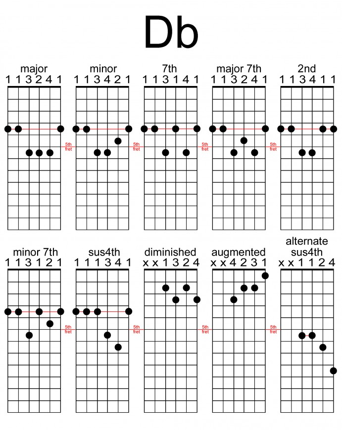 Emaj7 Guitar Chord  E Major 7 Chord Chart  Open D Tuning